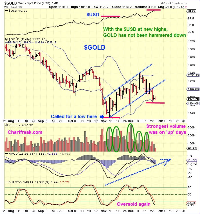 $GOLD vs USD