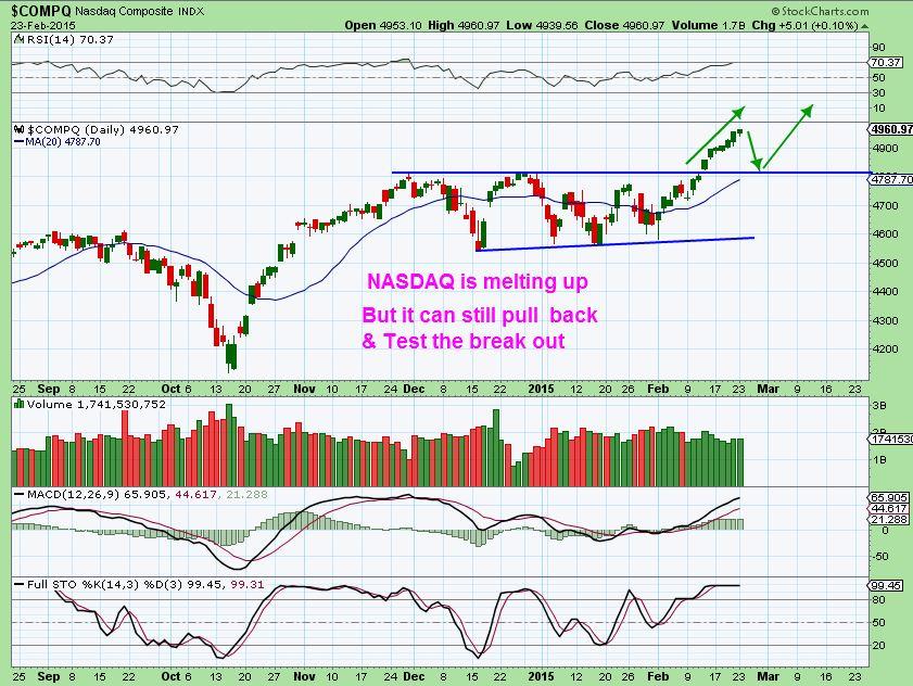 NASDAQ FEB 23