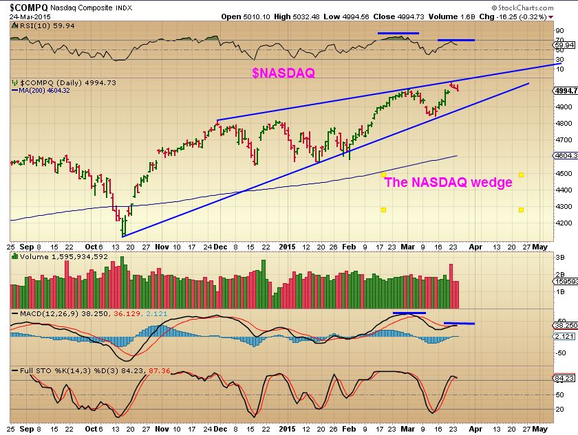NASDAQ 3-24