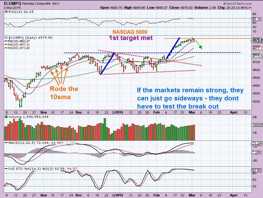 NASDAQ march 3