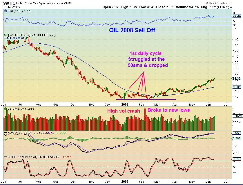 OIL 2008 low