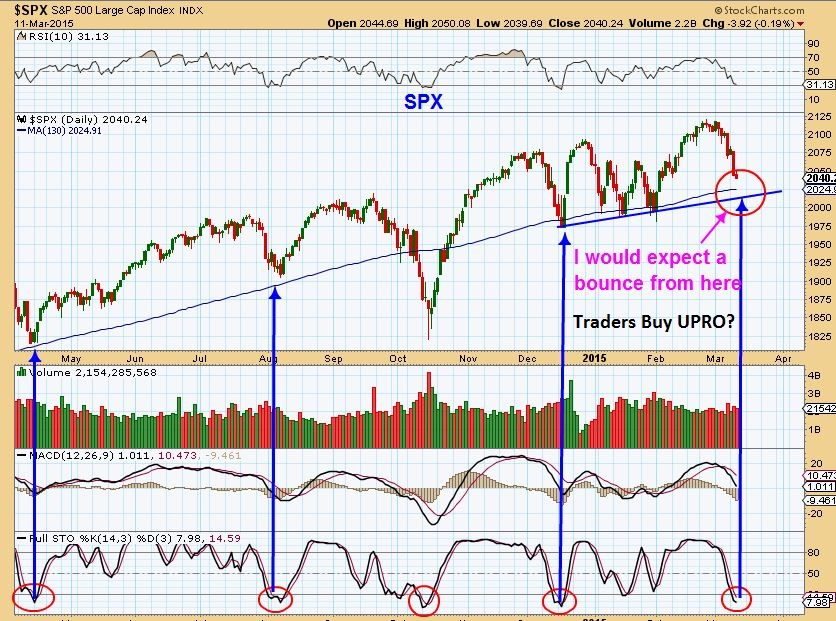 SPX MARCH 11
