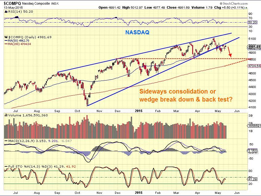 NASDAQ 5-13