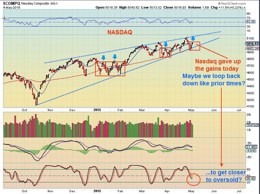 NASDAQ 5-4