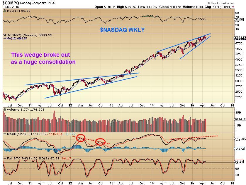 NASDAQ 5-8 3rd