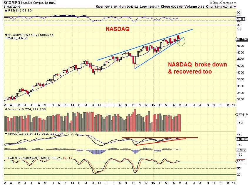 NASDAQ 5-8 wkly