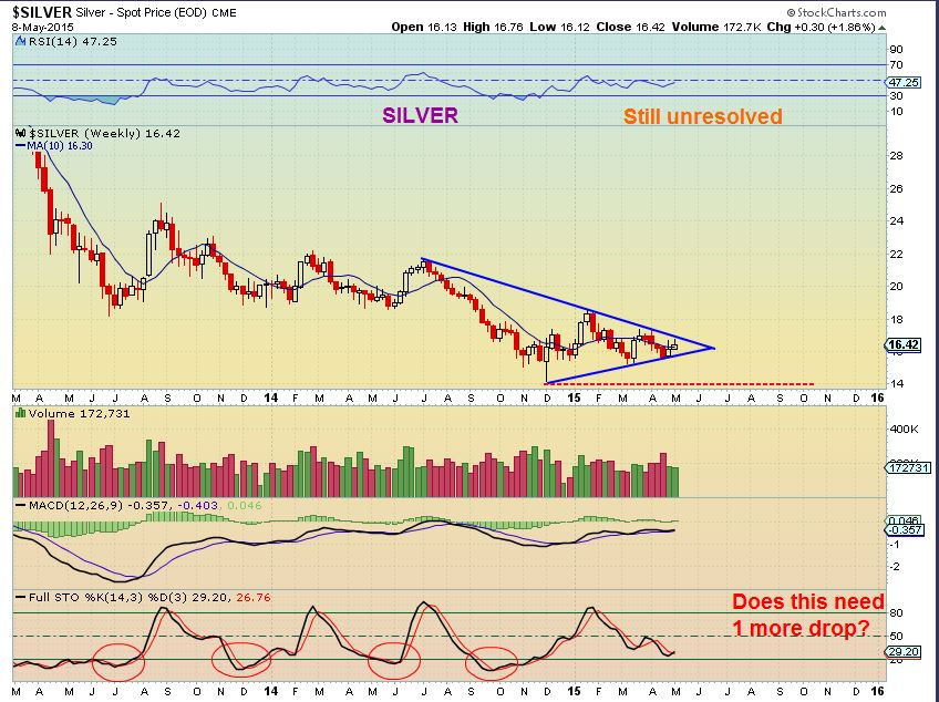$SILVER wkly 5-8