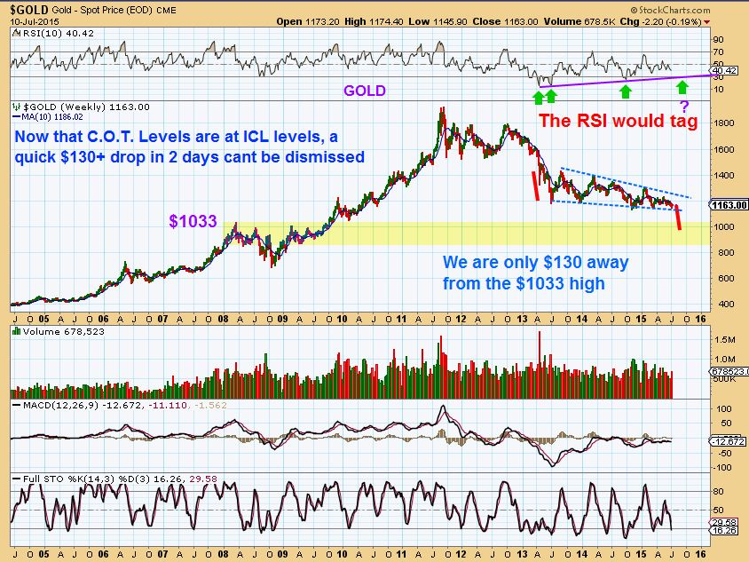 GOLD WKLY 7-10