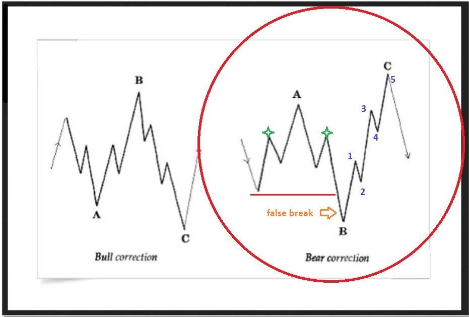 Bear correction