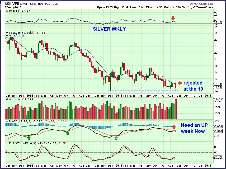 SILVER WKLY 8-28