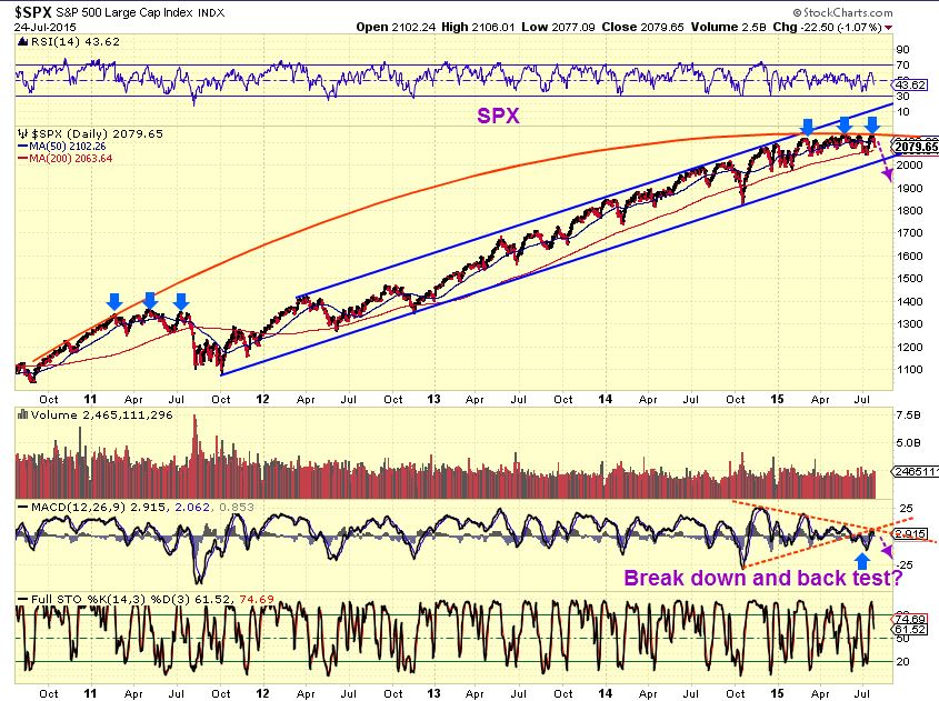 SPX 7-26  crash coming