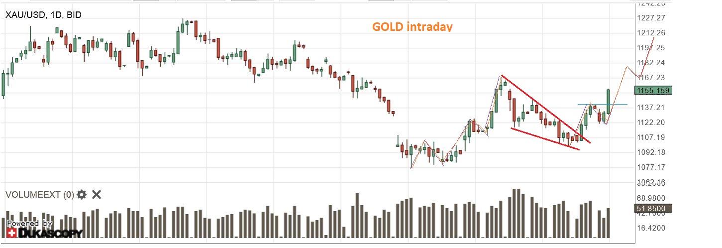 GOLD 9-24