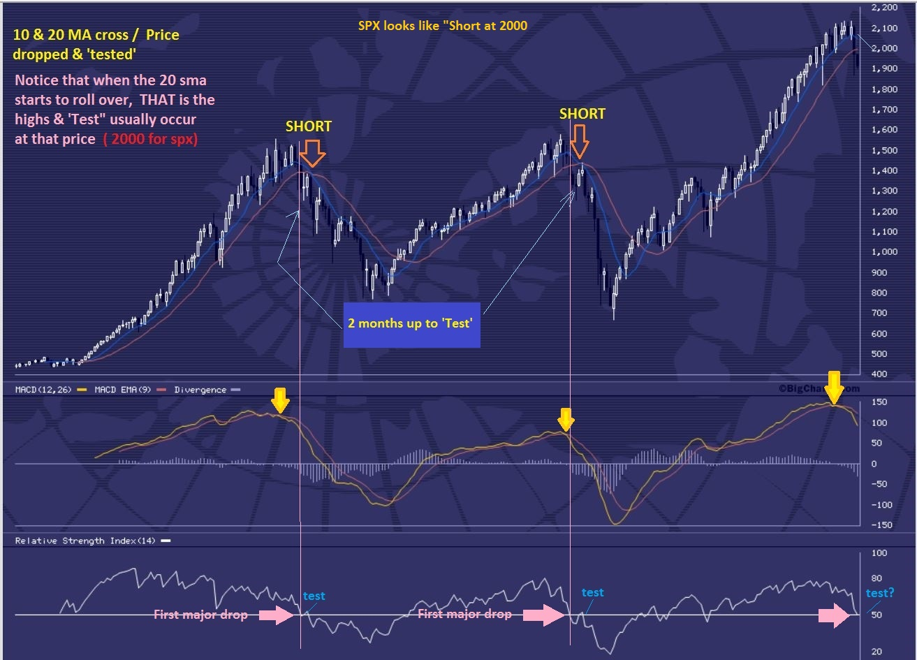 SPX MONTHLY SELL