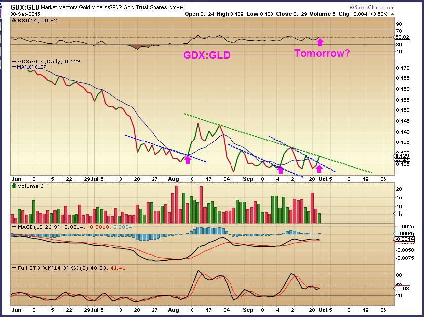 GDX vs GLD 9-30