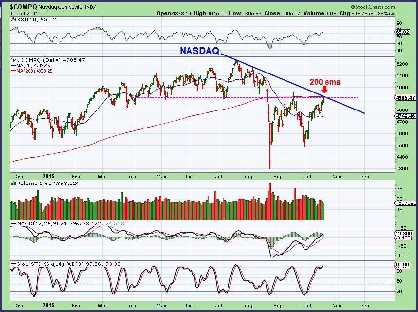 NASDAQ 10-19