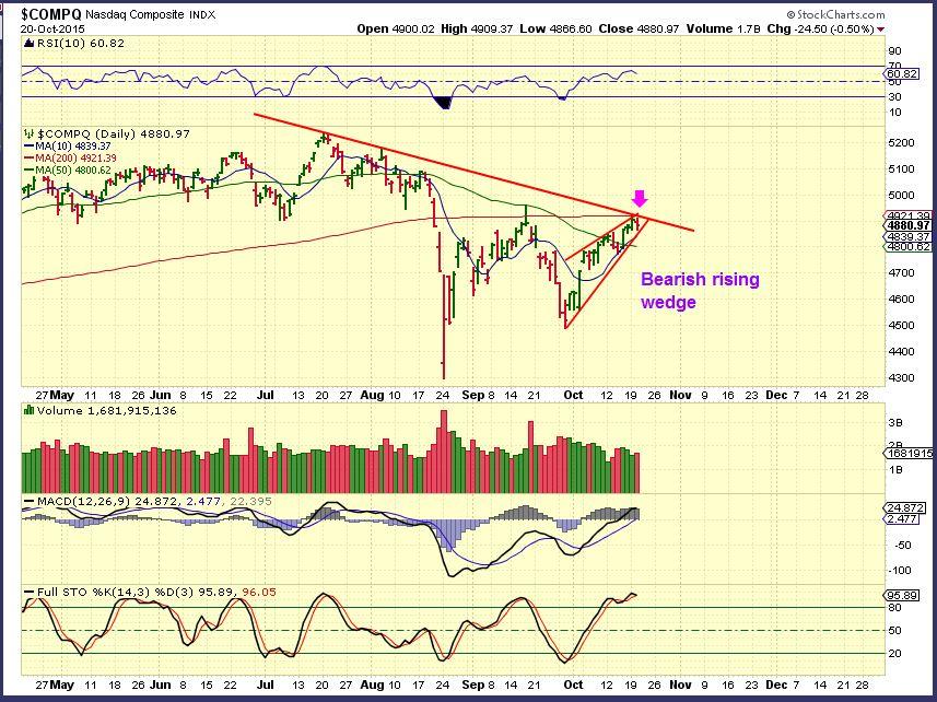 NASDAQ 10-20