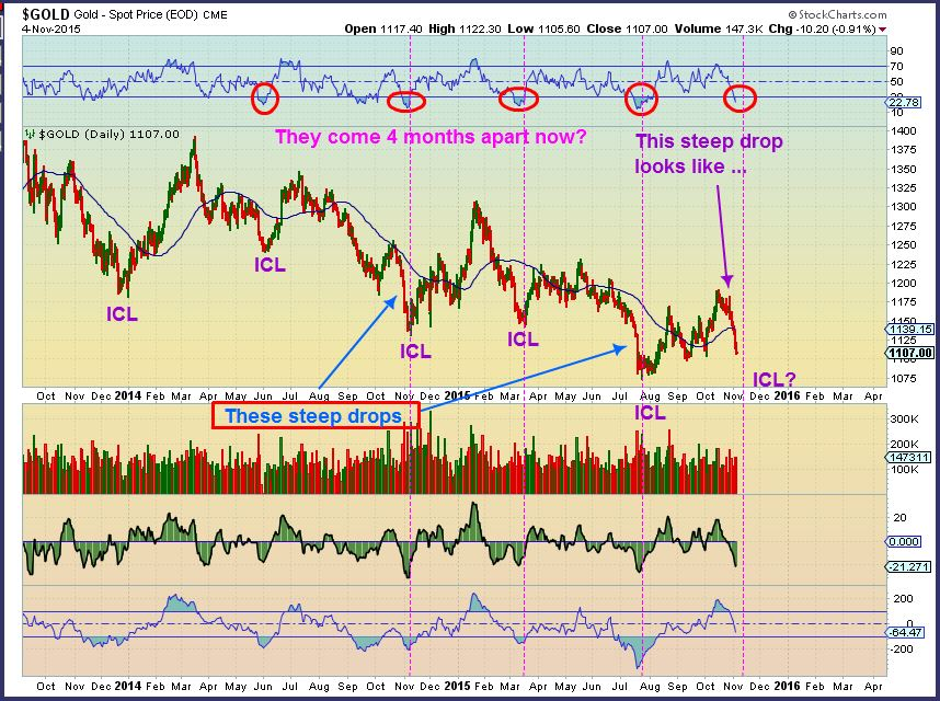 GOLD 4 month icl