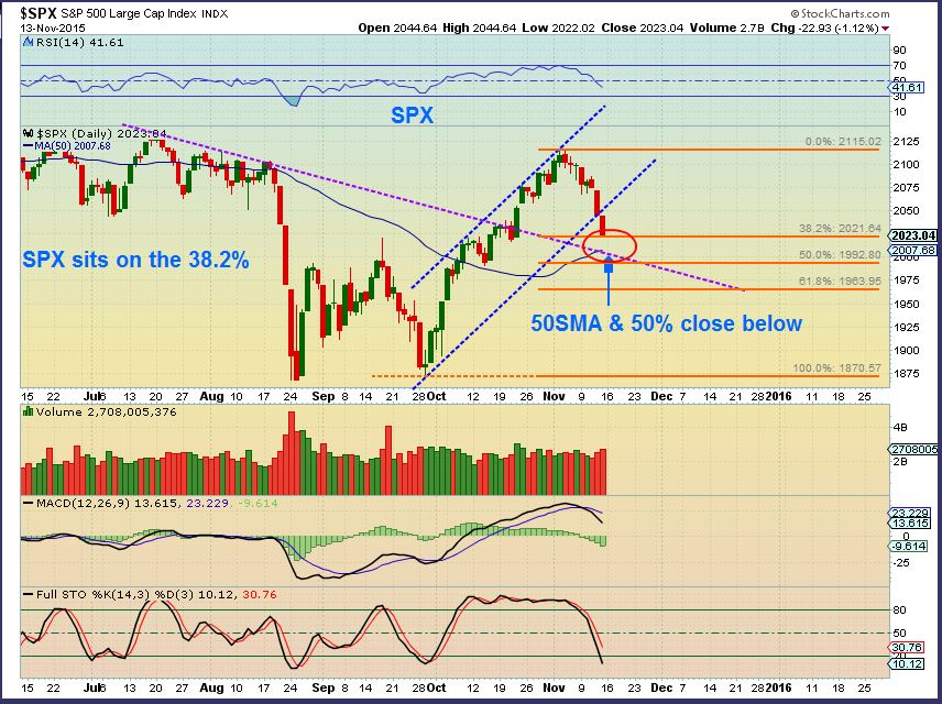 SPX 11-13 daily 2