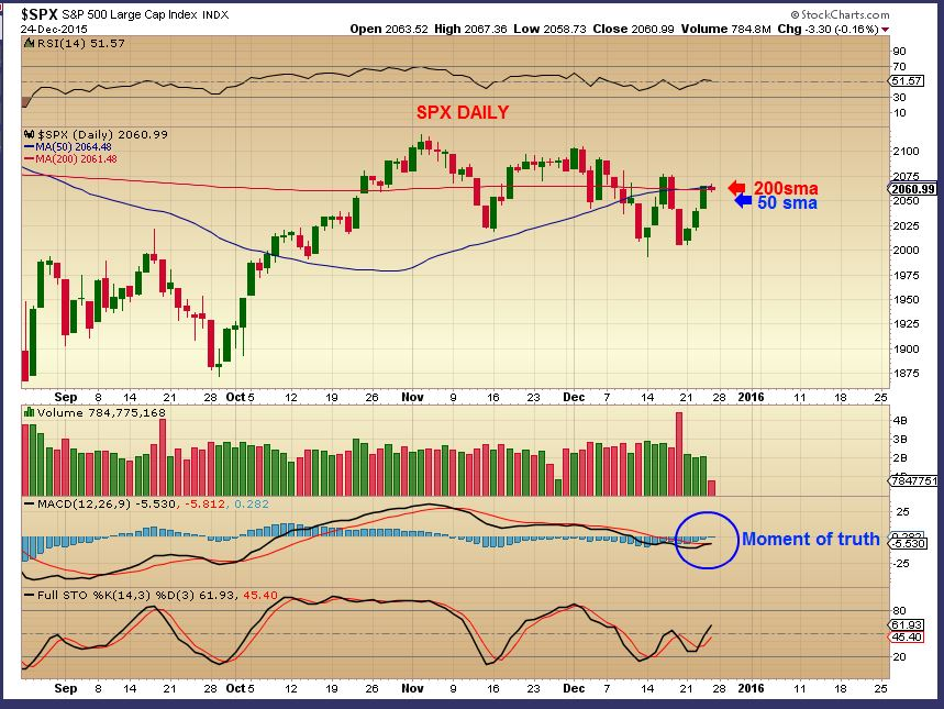 SPX DAILY 12-24