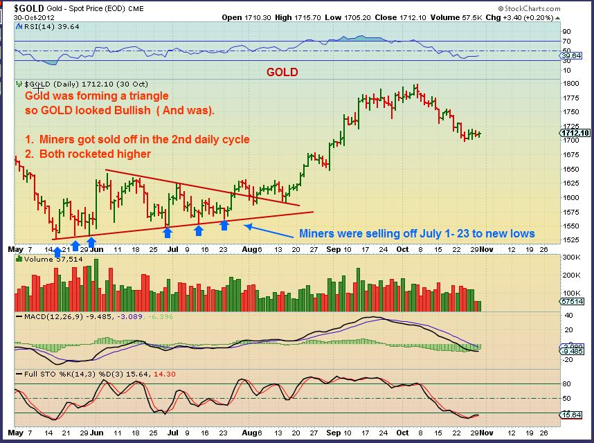 GOLD 2012 triangle