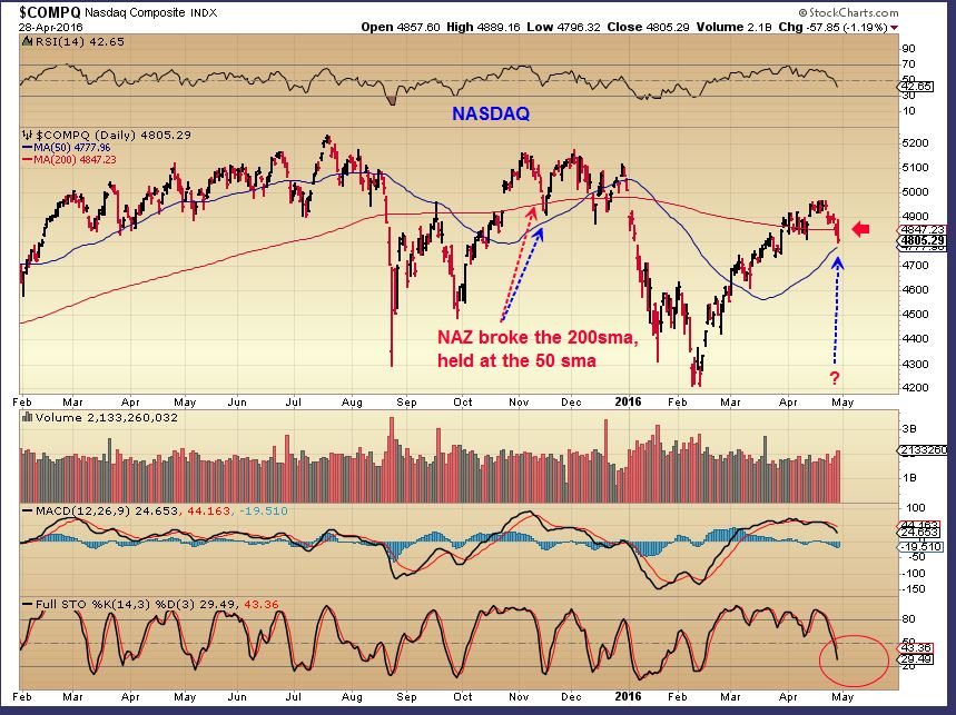 NASDAQ 4-28