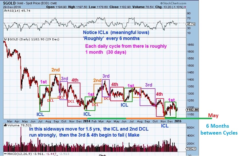 Market turning points - CYCLE of GOLD - Chartfreak