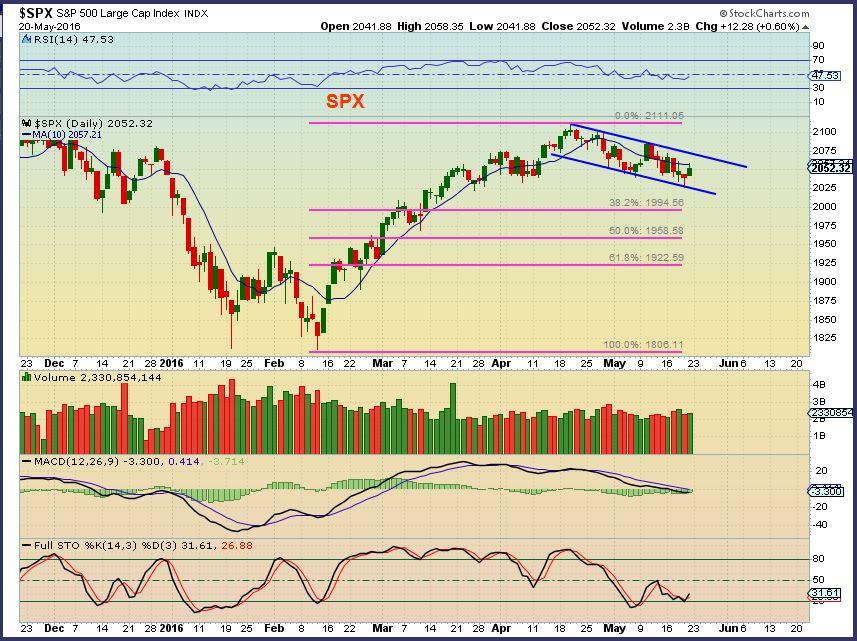 Chart Freak - $SPX