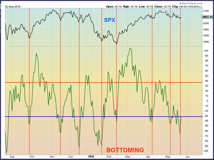 SPX bottoming - Chart Freak