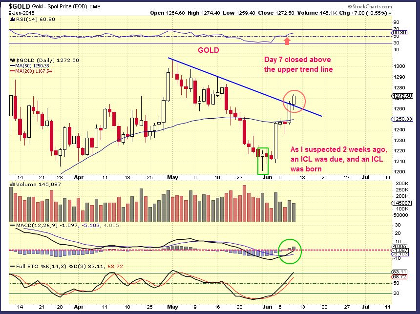 GOLD Precious Metals Primer - A peek into the next phase - chart freak