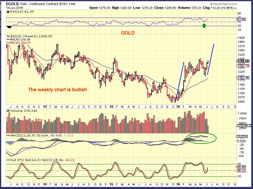 GOLD wkly 6-14