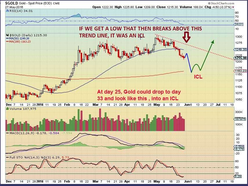 gold weekly - The Gold bull Market