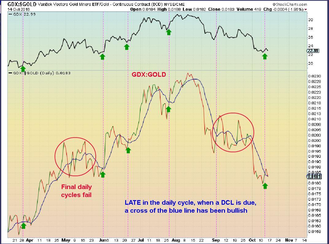 gdx-gold-10-14