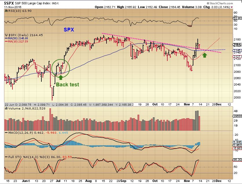 spx-daily-11-11