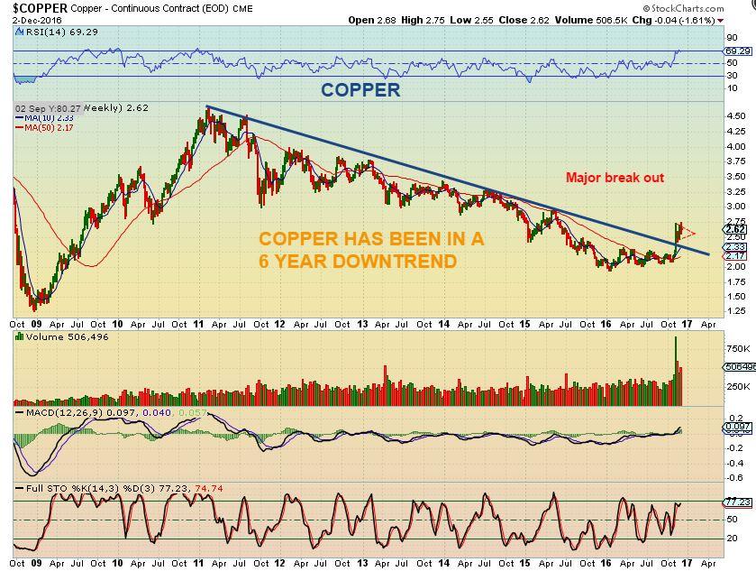 copper-12-2-6-yr-trend