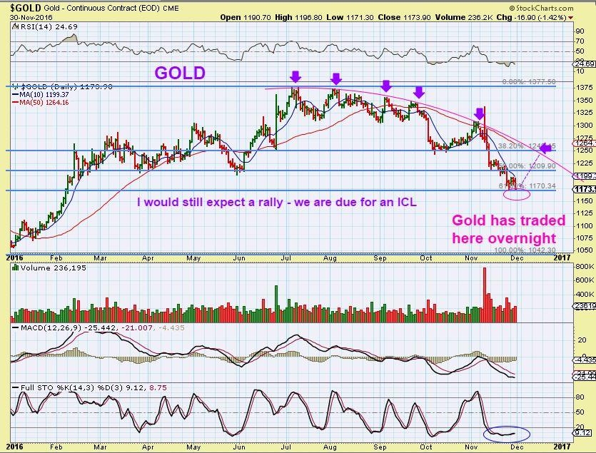 gold-11-30