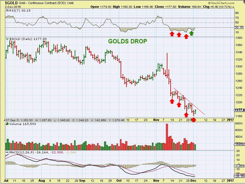 gold-divergence