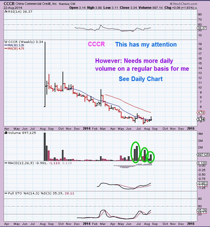 CCCR  weekly first