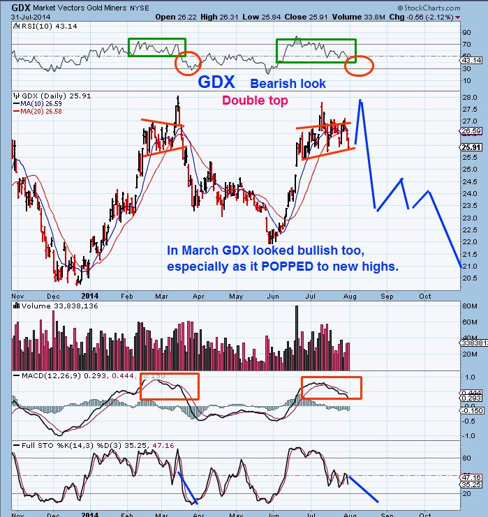 GDX BEARISH