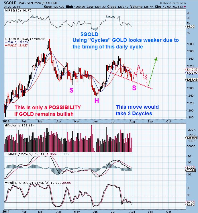 $GOLD CYCLES