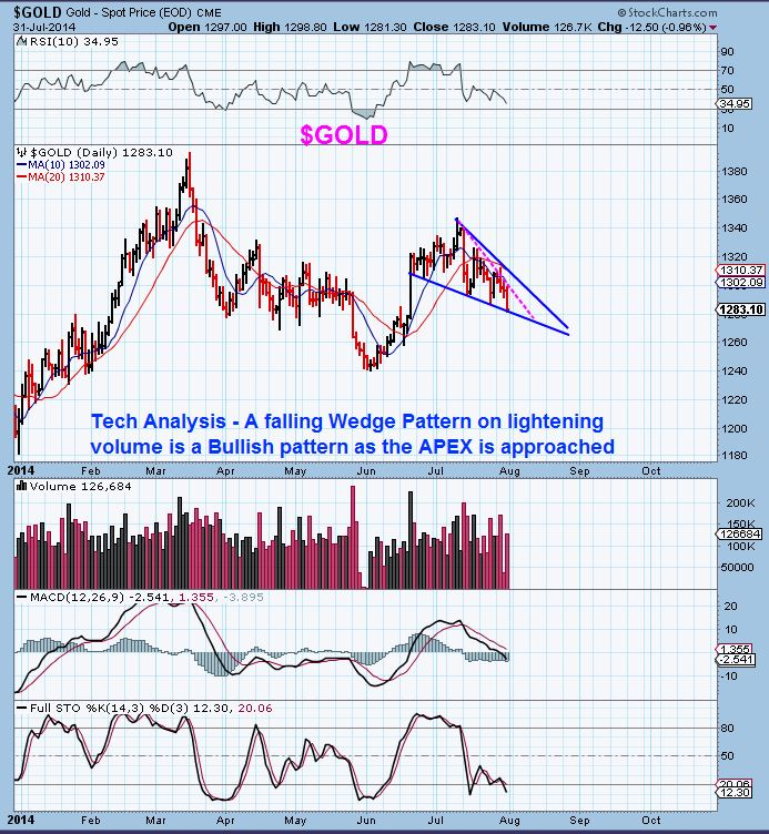 $GOLD WEDGE