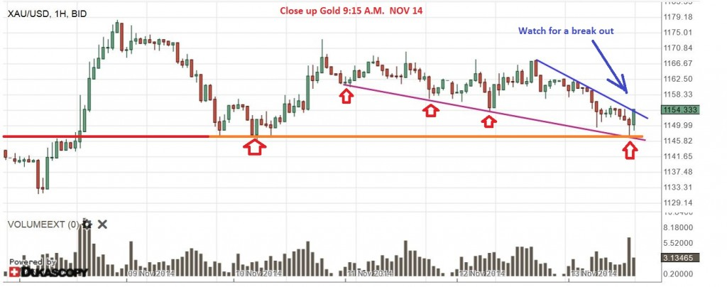 GOLD CURRENTLY NOV 14