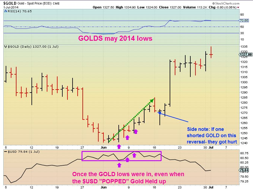 GOLDS MAY LOWS